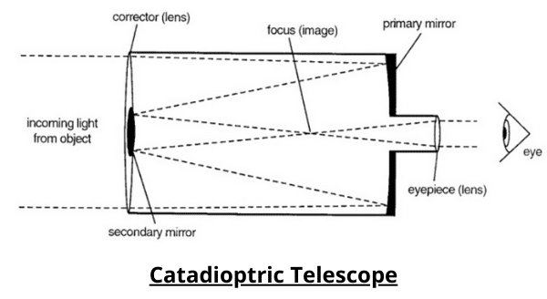 What Is A Refractor Telescope